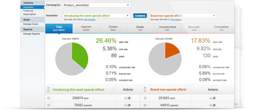 Get response email metrics